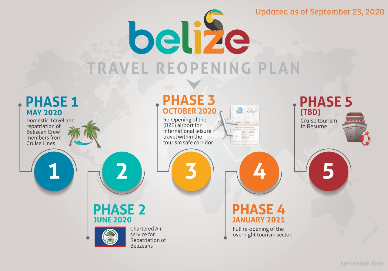 is belize open for travel right now